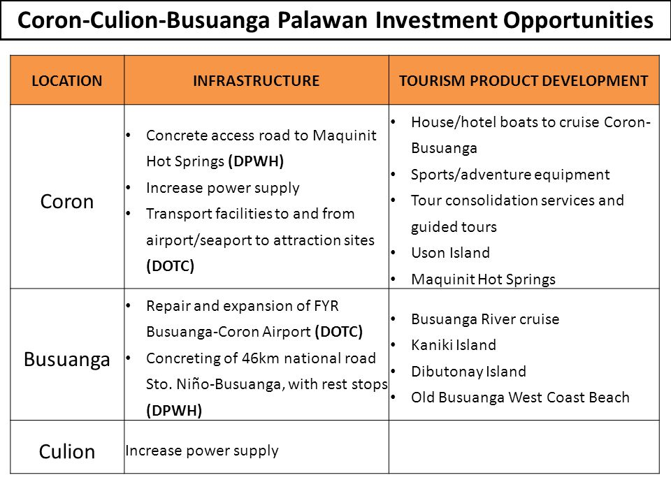 Coron-Culion-Busuanga Palawan Investment Opportunities