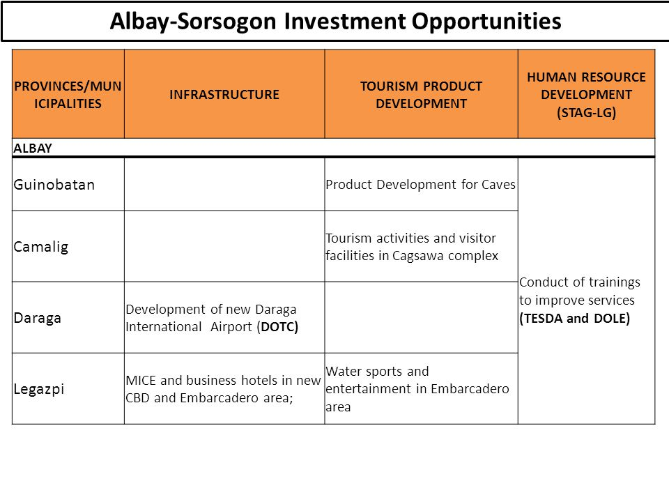 Albay-Sorsogon Investment Opportunities