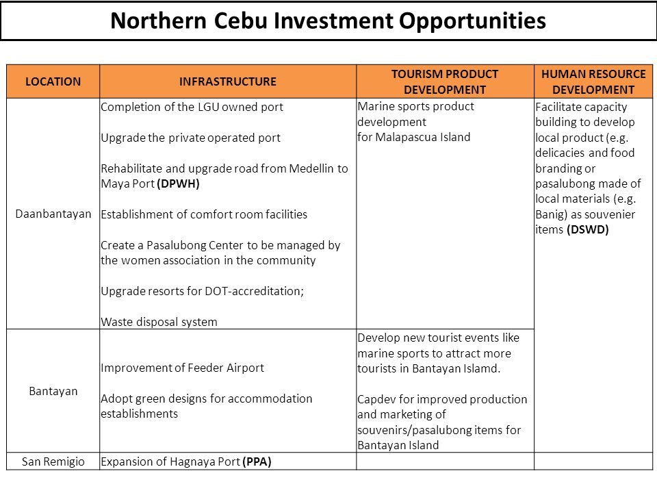 Northern Cebu Investment Opportunities