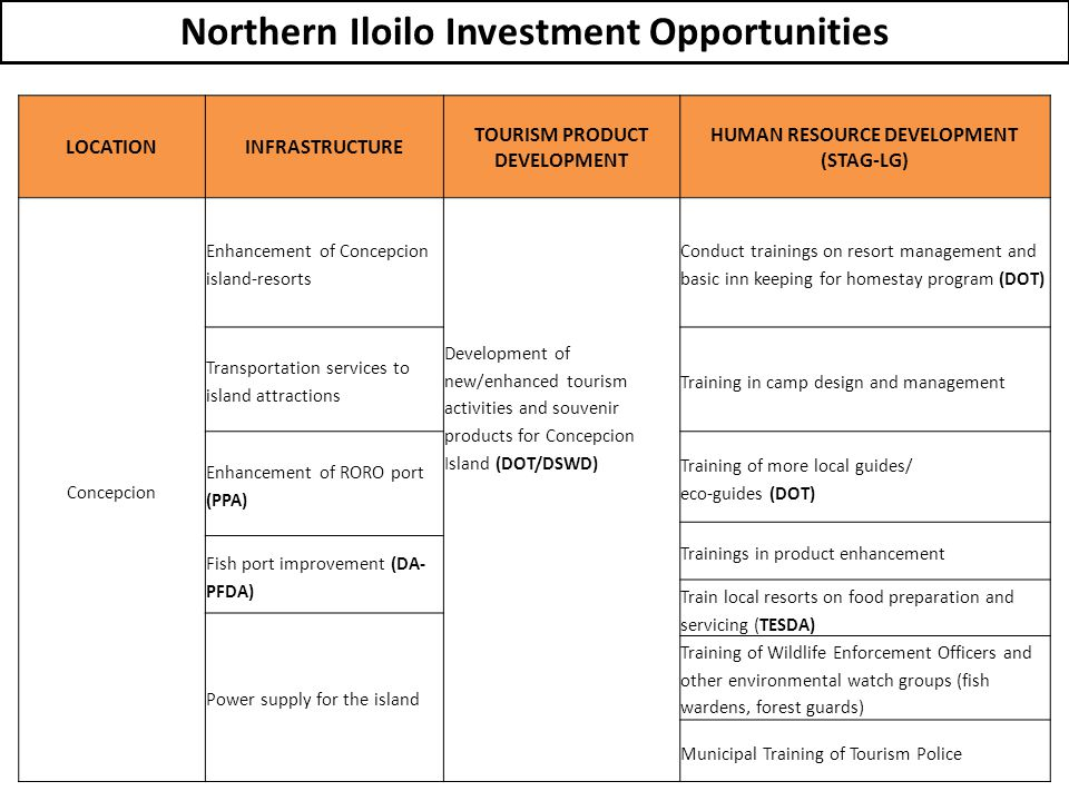 Northern Iloilo Investment Opportunities