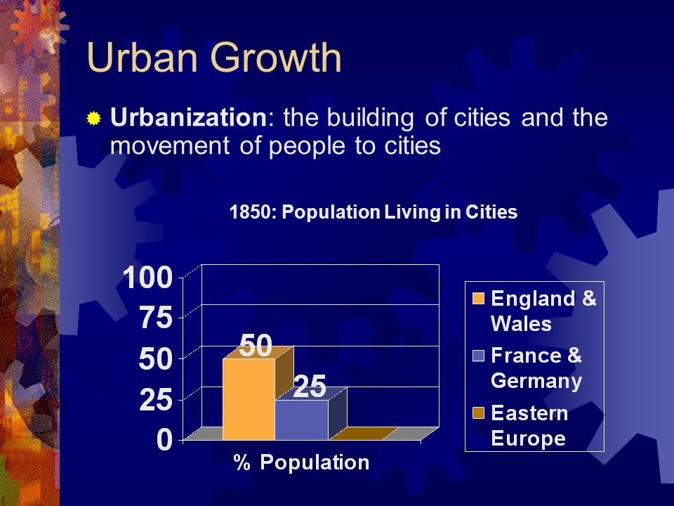 1850: Population Living in Cities