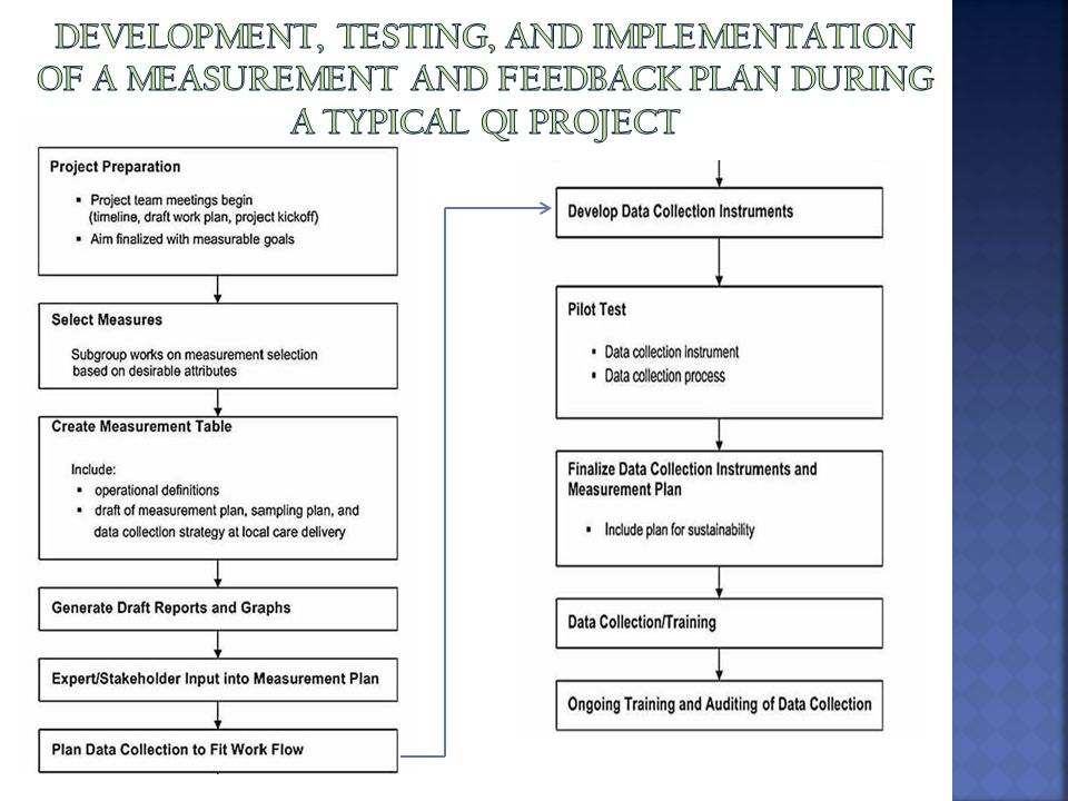 Development, testing, and implementation of a measurement and feedback plan during a typical QI Project