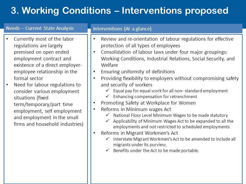 3. Working Conditions – Interventions proposed