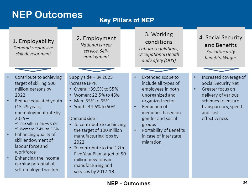 NEP Outcomes Key Pillars of NEP 3. Working conditions 2. Employment