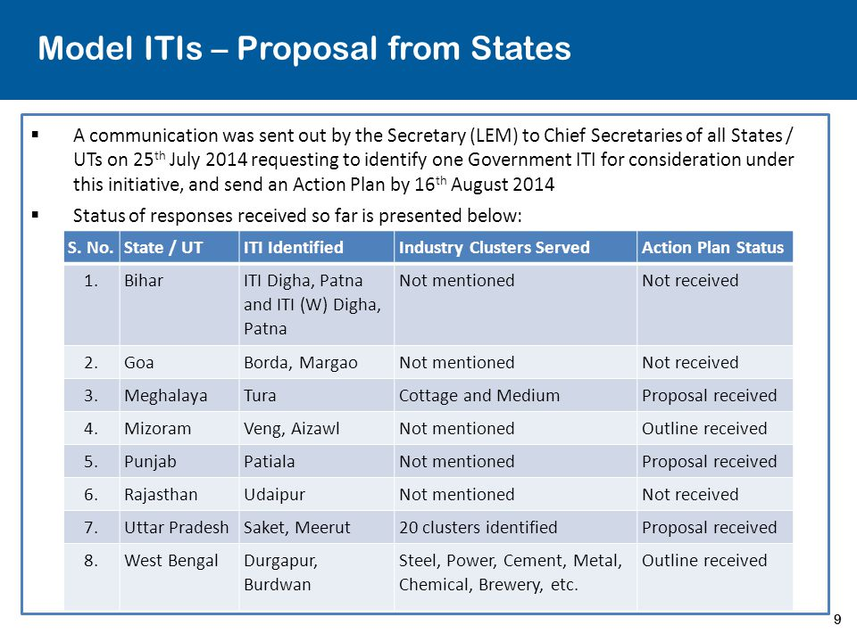 Model ITIs – Proposal from States
