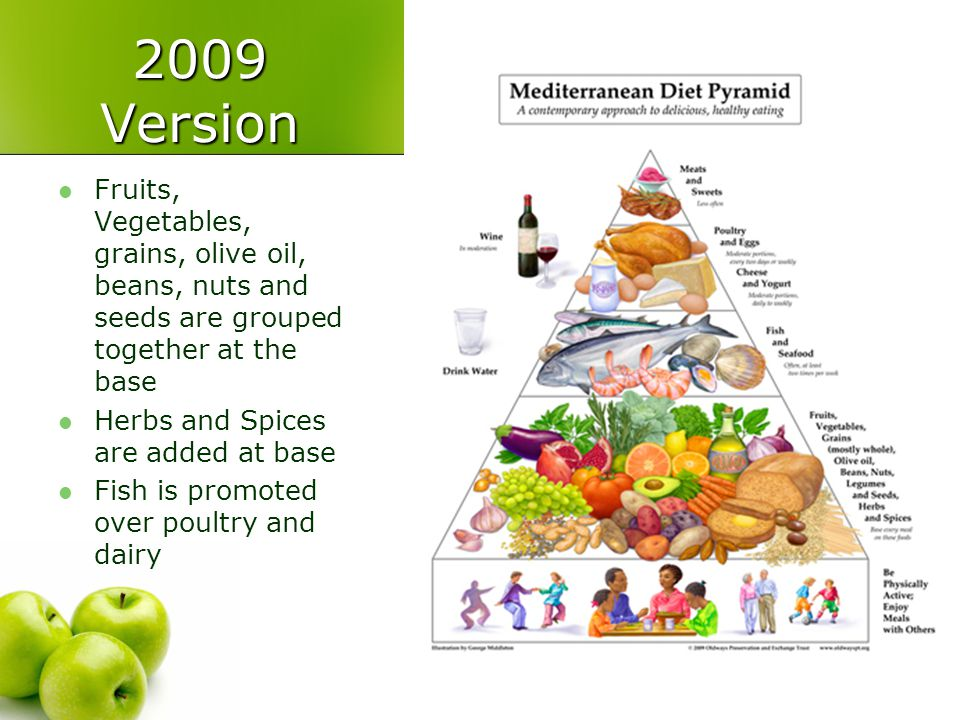 Nutrition 101 2009 Version. Fruits, Vegetables, grains, olive oil, beans, nuts and seeds are grouped together at the base.