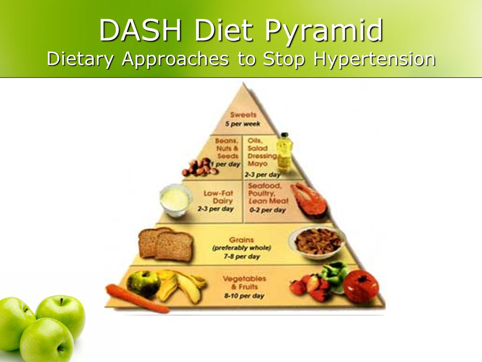DASH Diet Pyramid Dietary Approaches to Stop Hypertension