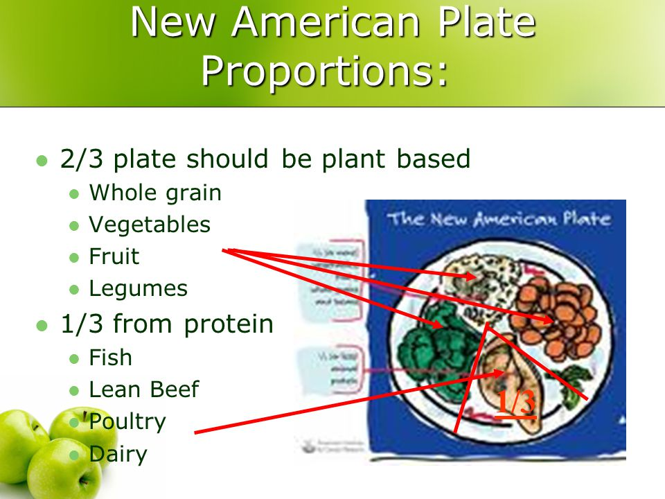 New American Plate Proportions: