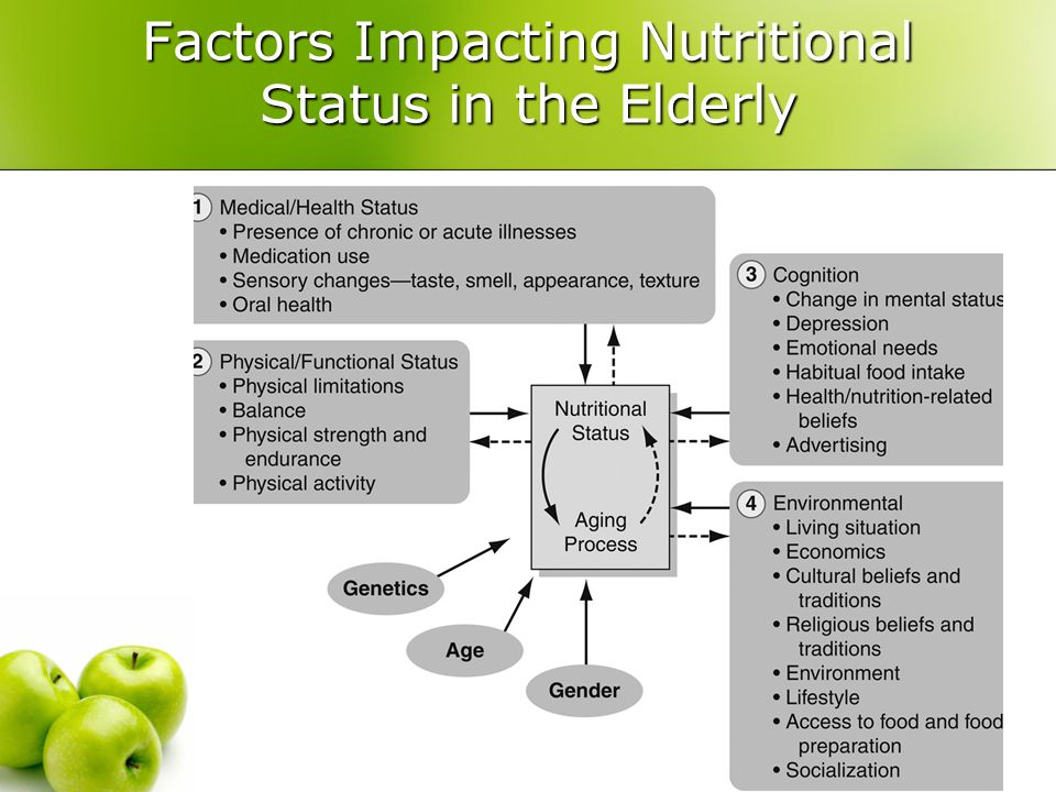 Factors Impacting Nutritional Status in the Elderly