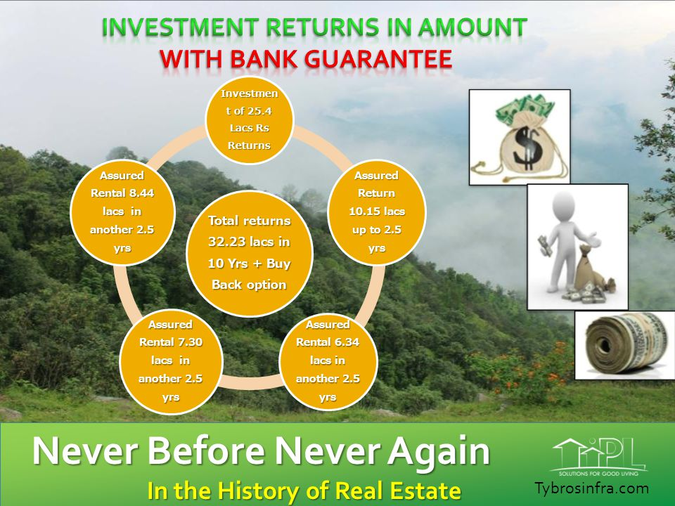 Investment Returns in Amount WITH BANK GUARANTEE