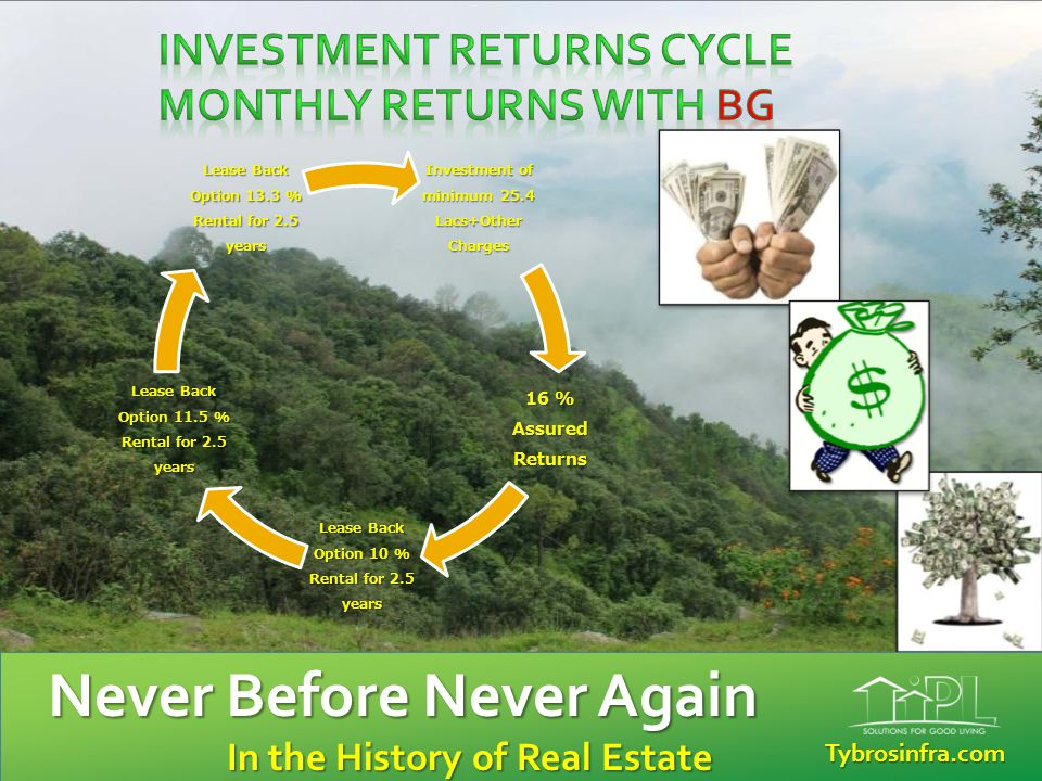 Investment Returns Cycle MONTHLY RETURNS WITH BG