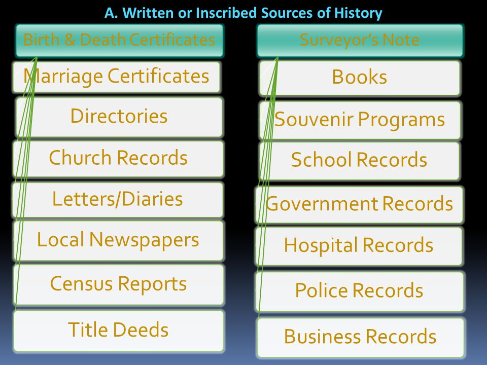 A. Written or Inscribed Sources of History