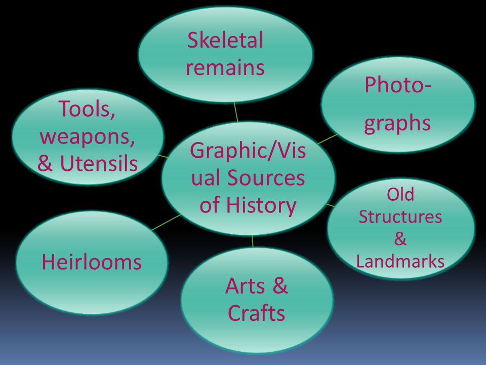 Graphic/Visual Sources of History Skeletal remains Photo- graphs