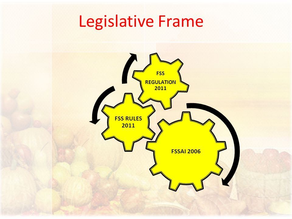 Legislative Frame FSSAI 2006 FSS RULES 2011 FSS REGULATION 2011