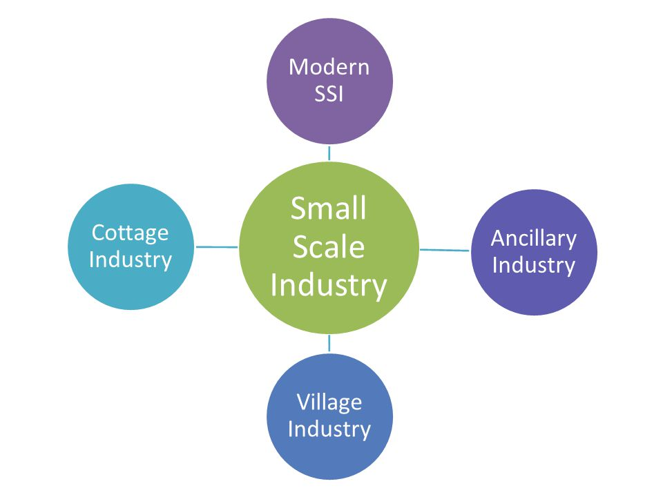 Small Scale Industry Modern SSI Ancillary Industry Village Industry Cottage Industry