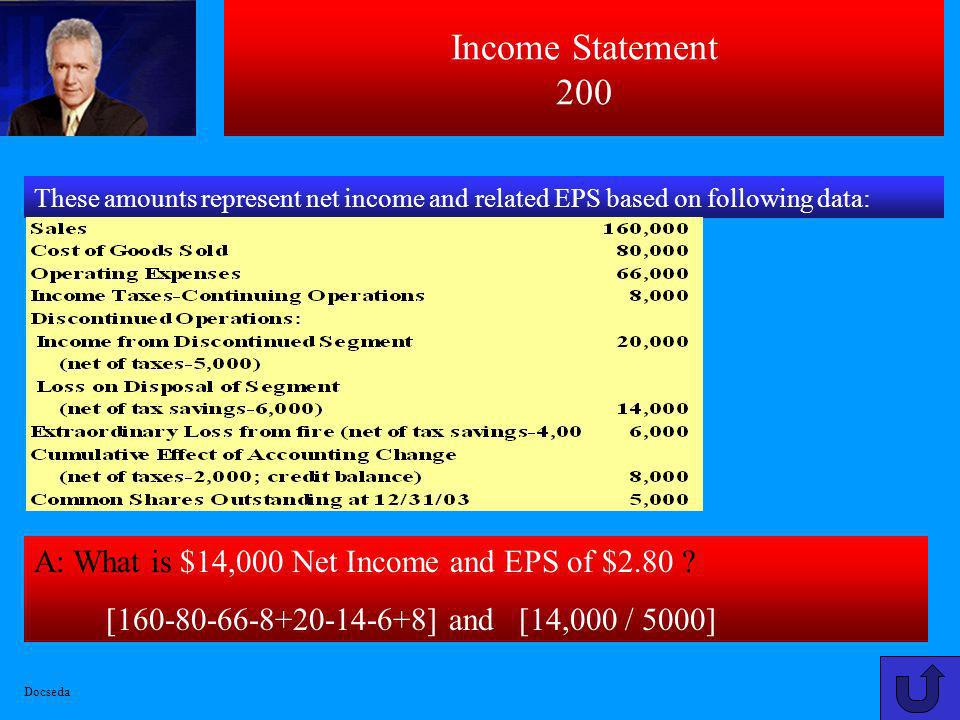 Income Statement 200 A: What is $14,000 Net Income and EPS of $2.80