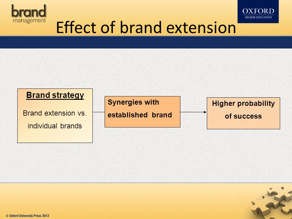 Effect of brand extension