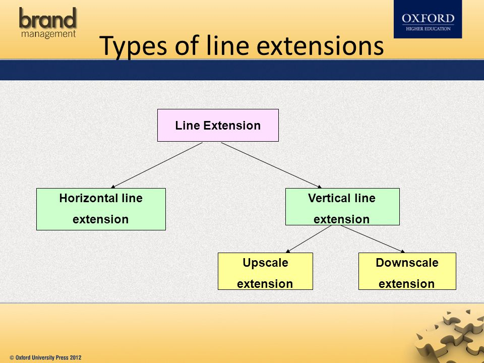 Types of line extensions