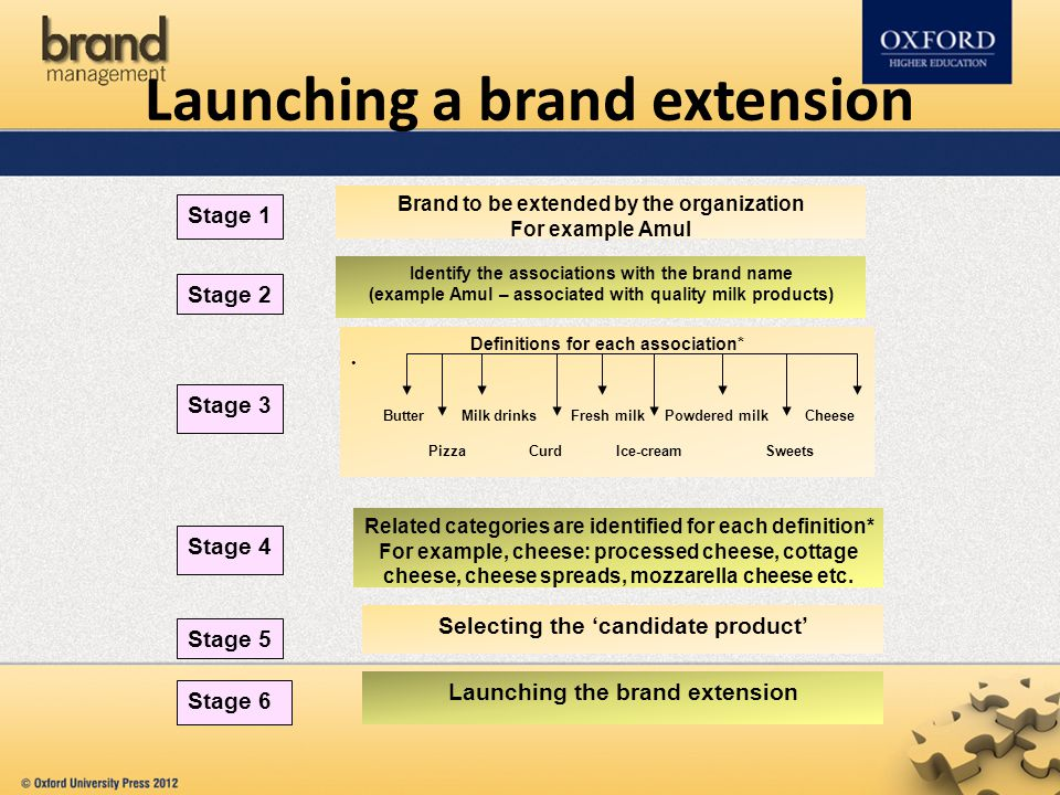 Launching a brand extension