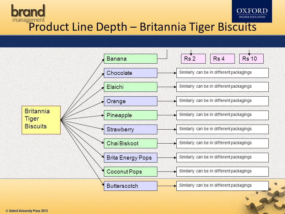 Product Line Depth – Britannia Tiger Biscuits
