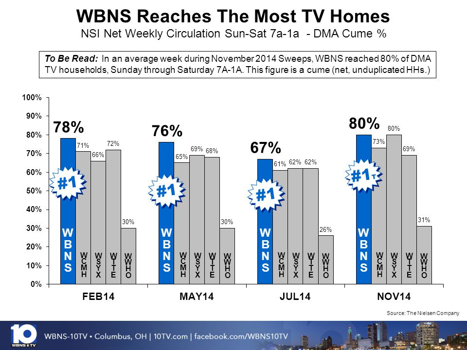 WBNS Reaches The Most TV Homes