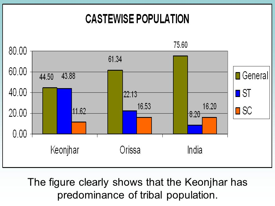 The figure clearly shows that the Keonjhar has predominance of tribal population.
