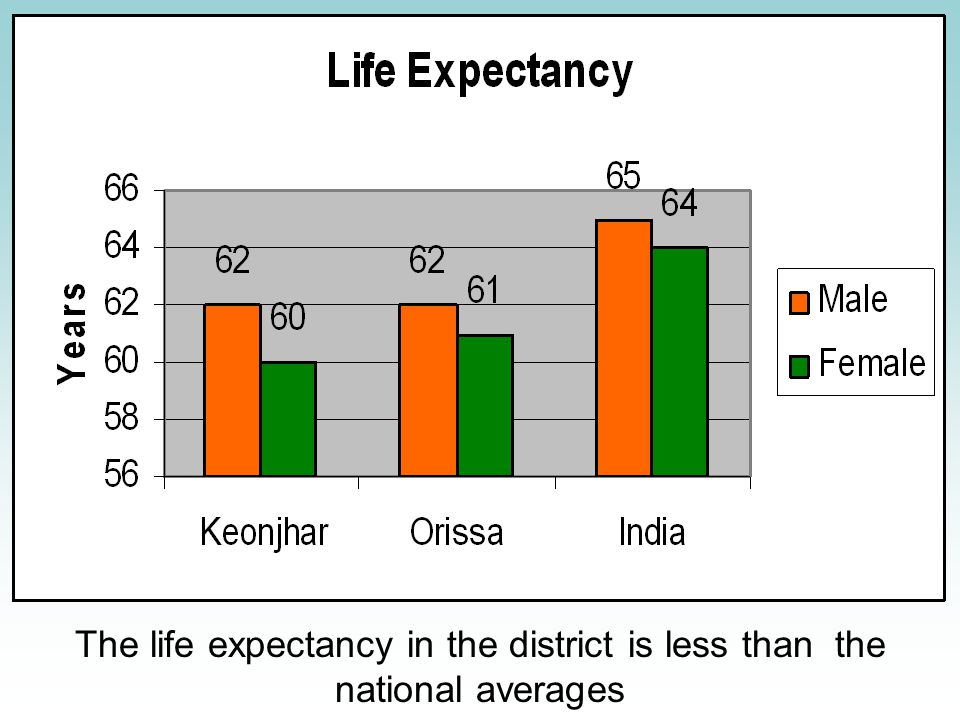 The life expectancy in the district is less than the national averages