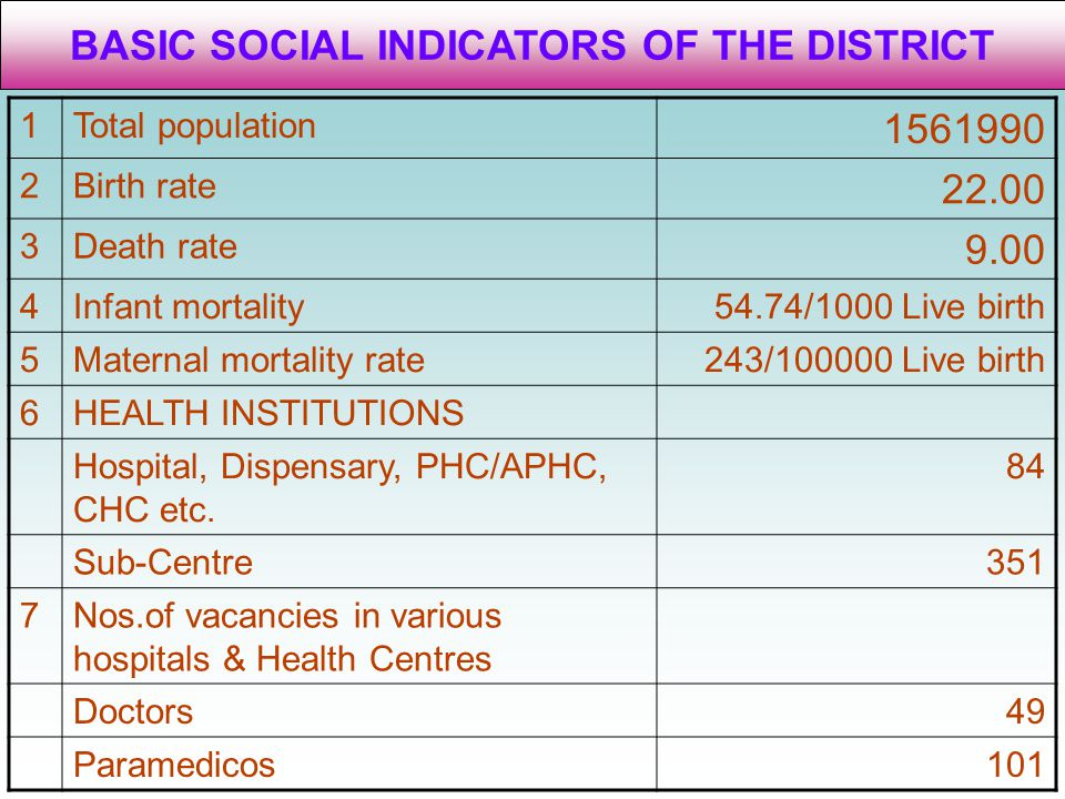 BASIC SOCIAL INDICATORS OF THE DISTRICT