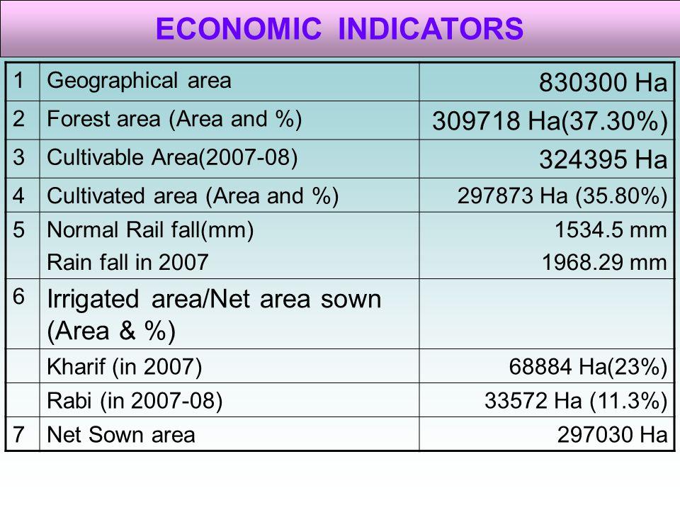 ECONOMIC INDICATORS 830300 Ha 309718 Ha(37.30%) 324395 Ha
