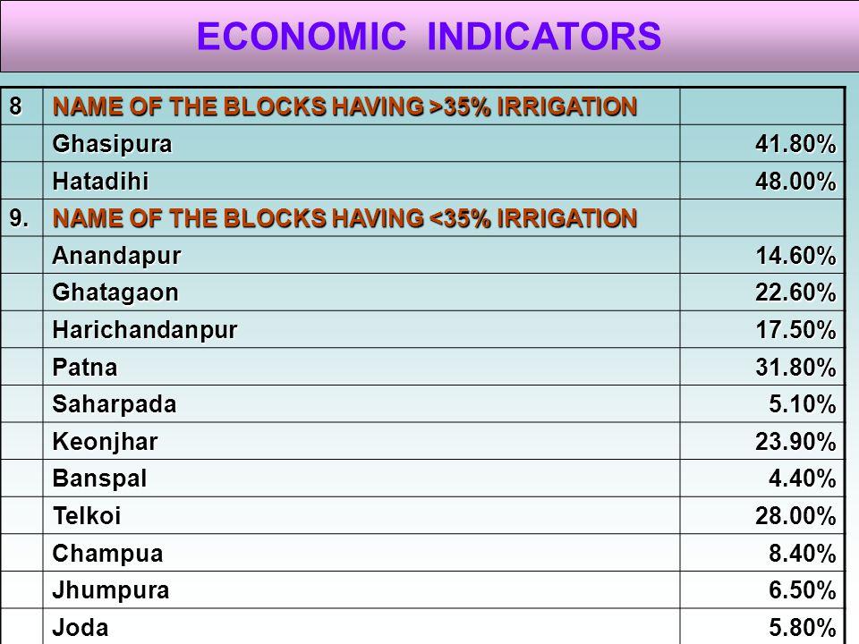 ECONOMIC INDICATORS 8 NAME OF THE BLOCKS HAVING >35% IRRIGATION