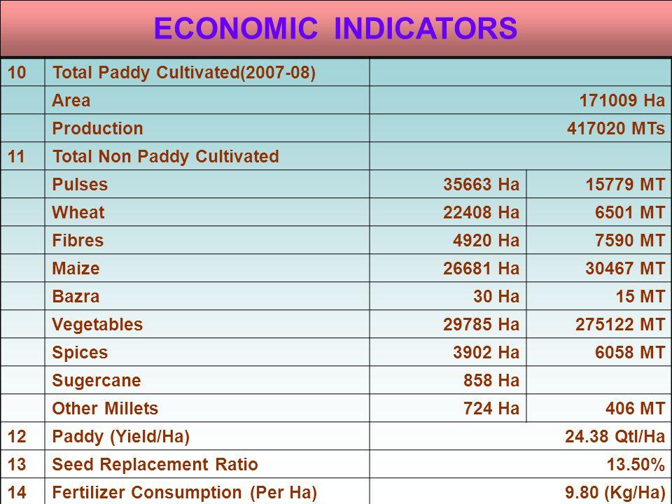 ECONOMIC INDICATORS 10 Total Paddy Cultivated(2007-08) Area 171009 Ha