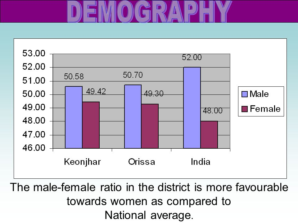 DEMOGRAPHY The male-female ratio in the district is more favourable towards women as compared to.
