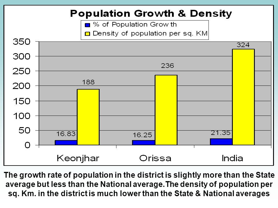 The growth rate of population in the district is slightly more than the State average but less than the National average.The density of population per sq.