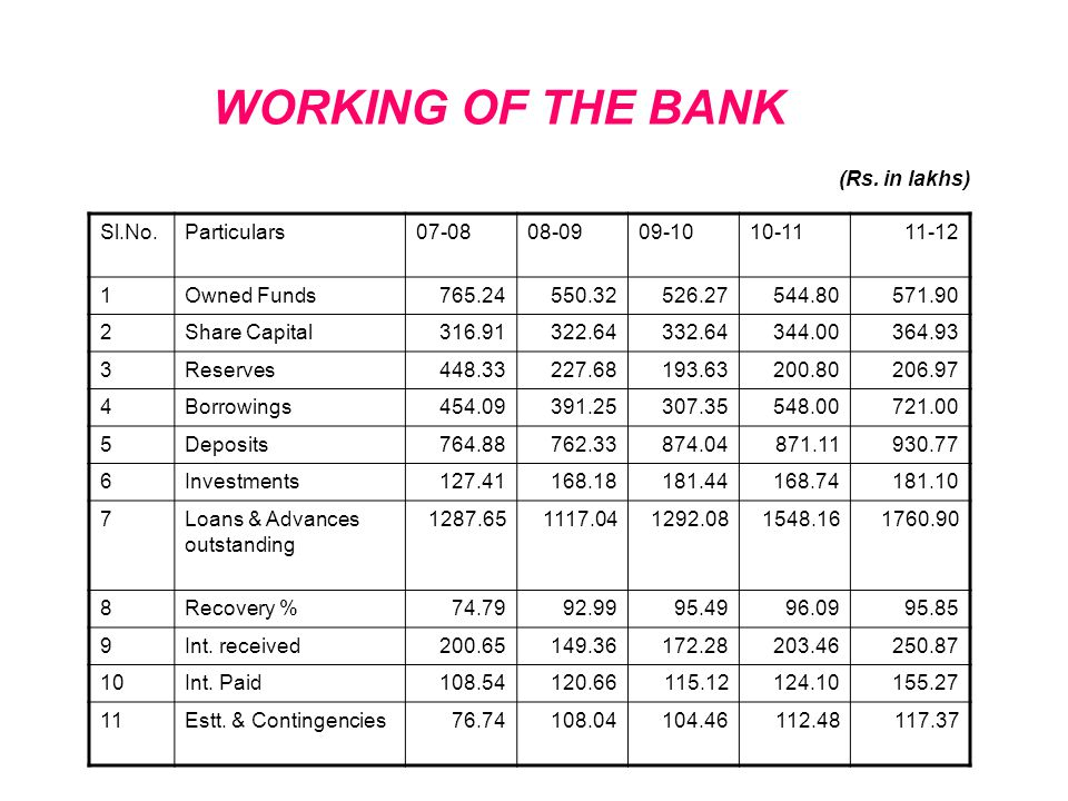 WORKING OF THE BANK (Rs. in lakhs) Sl.No. Particulars 07-08 08-09