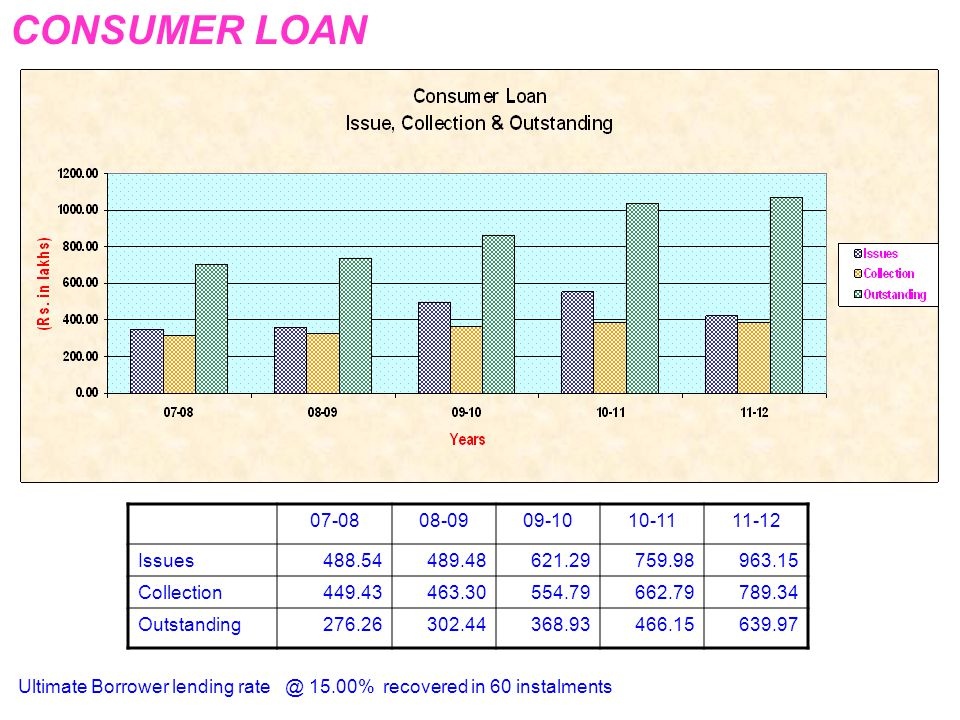 CONSUMER LOAN 07-08 08-09 09-10 10-11 11-12 Issues 488.54 489.48