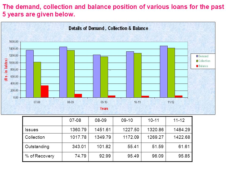 The demand, collection and balance position of various loans for the past 5 years are given below.