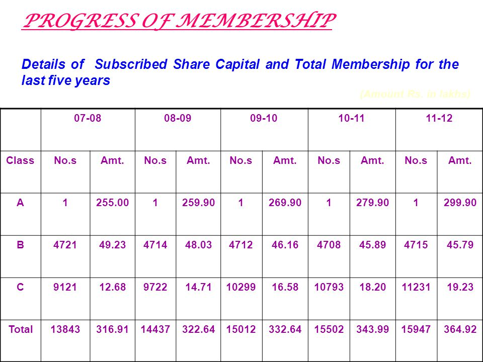 PROGRESS OF MEMBERSHIP