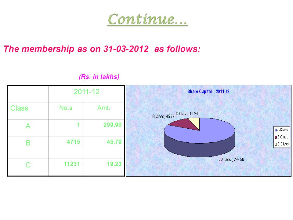 The membership as on 31-03-2012 as follows: