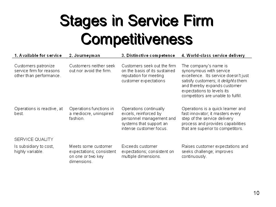 Stages in Service Firm Competitiveness