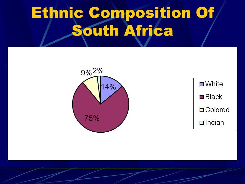 Ethnic Composition Of South Africa