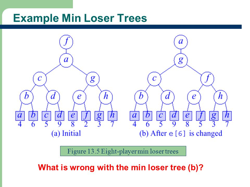 Example Min Loser Trees