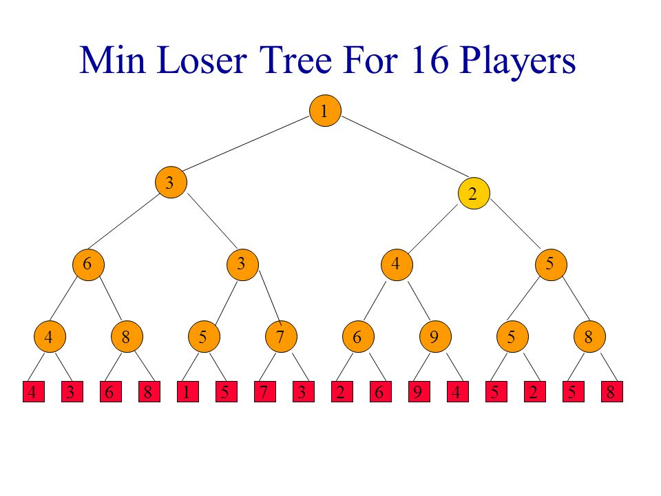 Min Loser Tree For 16 Players
