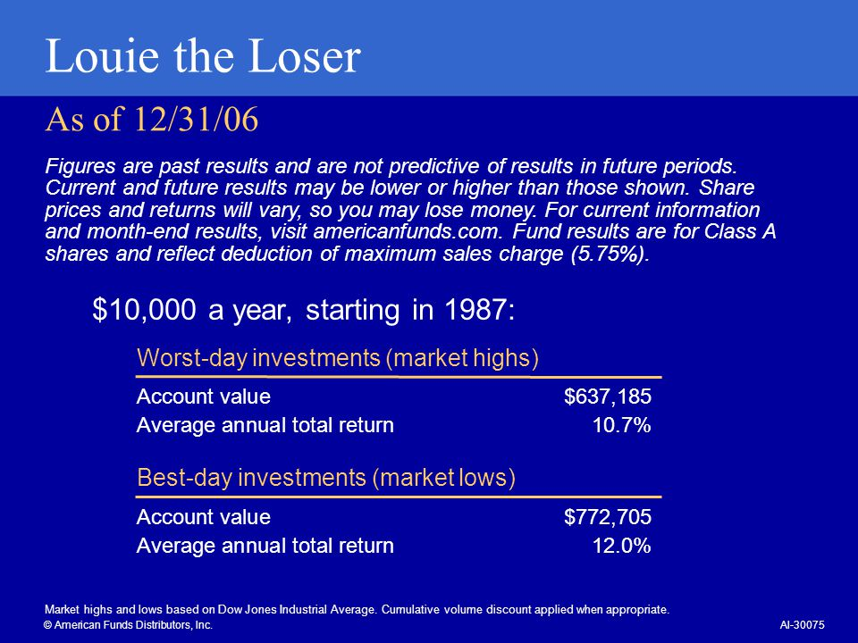 Louie the Loser As of 12/31/06 $10,000 a year, starting in 1987: