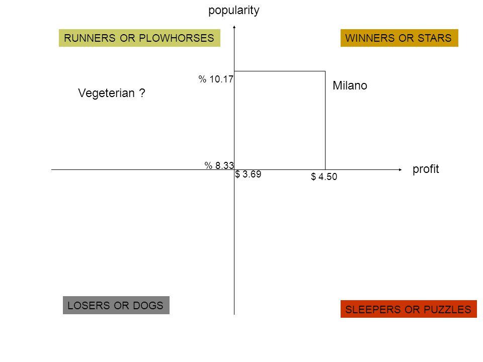 popularity Milano Vegeterian profit RUNNERS OR PLOWHORSES