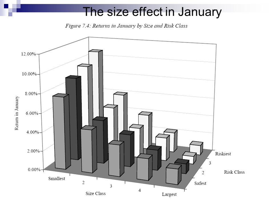 The size effect in January