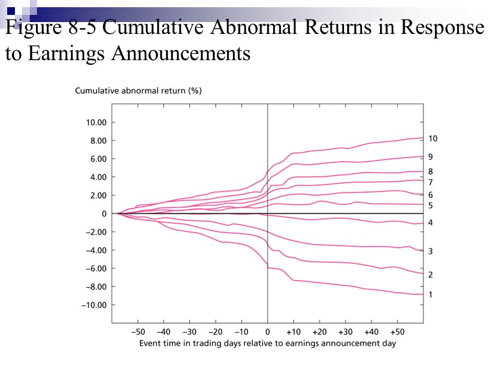 Figure 8-5 Cumulative Abnormal Returns in Response to Earnings Announcements