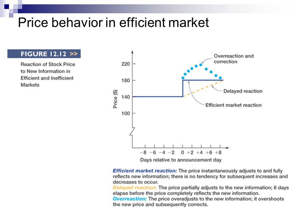 Price behavior in efficient market