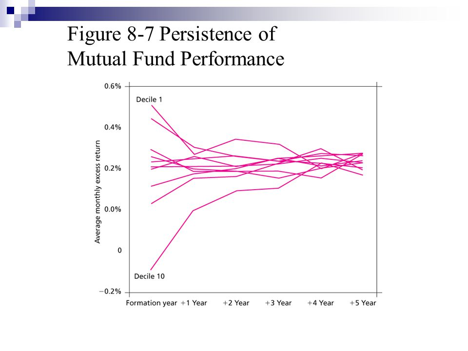 Figure 8-7 Persistence of Mutual Fund Performance