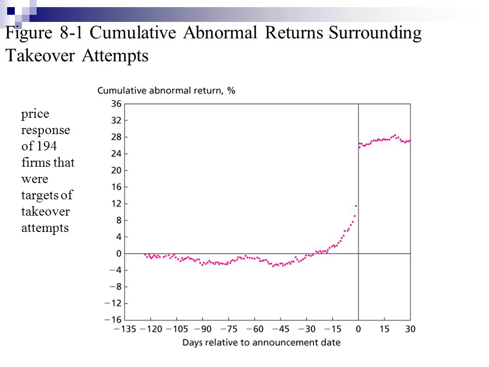 Figure 8-1 Cumulative Abnormal Returns Surrounding Takeover Attempts