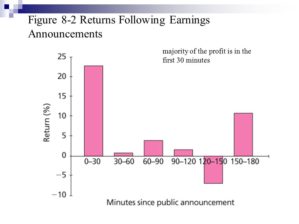 Figure 8-2 Returns Following Earnings Announcements